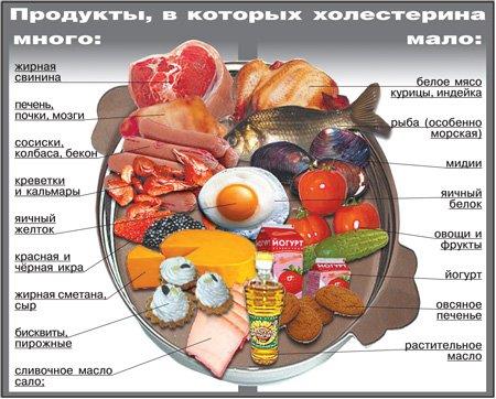 Рацион питания при повышенном холестерине