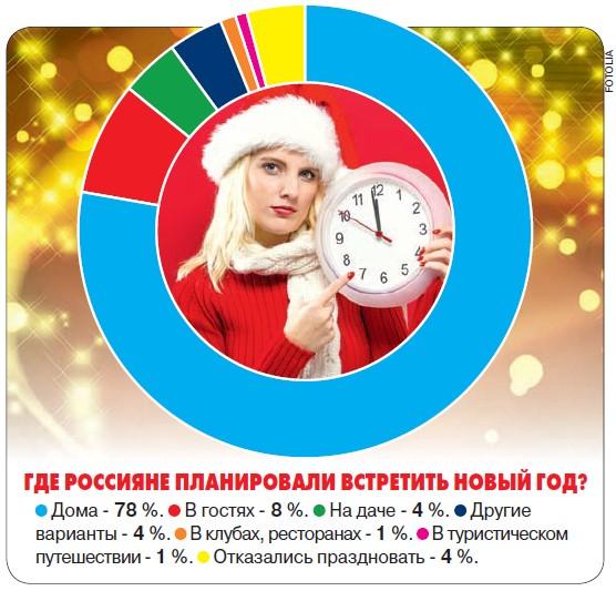 Россияне встречают Новый год дома