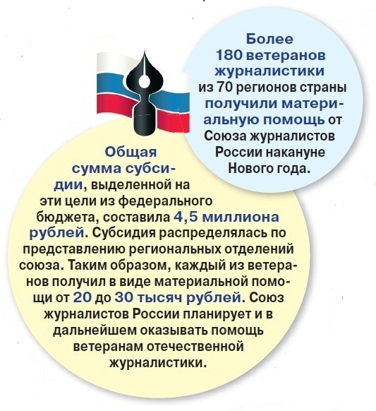 Председатель Союза журналистов России Владимир Соловьев: «Журналист - это должно звучать гордо!»