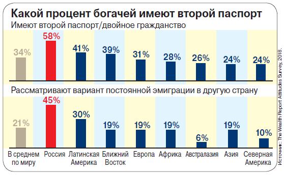 Российские богачи заткнули всех за пояс