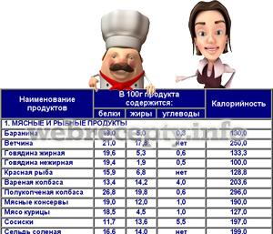 Состав блюда Шоколадный корж