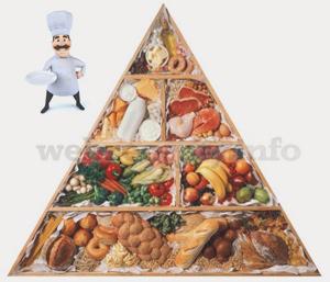 рацион питания для быстрого похудения меню